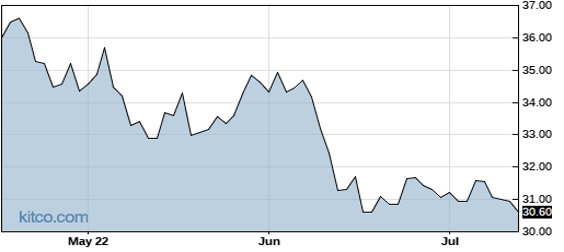 ACWF 3-Month Chart