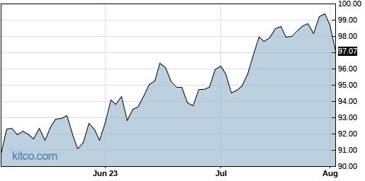 ACWI 3-Month Chart
