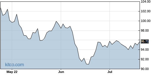 ACWV 3-Month Chart
