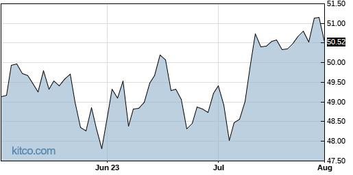 ACWX 3-Month Chart