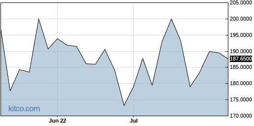 ACXIF 3-Month Chart