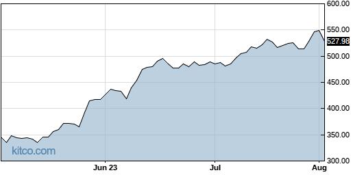 ADBE 3-Month Chart