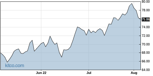 ADC 3-Month Chart