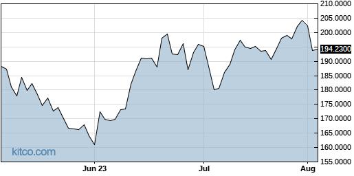 ADDDF 3-Month Chart
