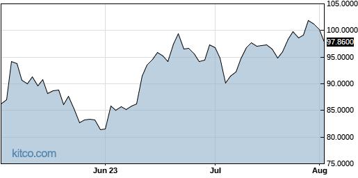ADDYY 3-Month Chart
