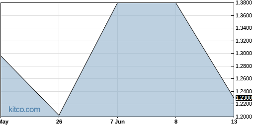 ADFJF 3-Month Chart