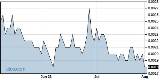 ADHC 3-Month Chart