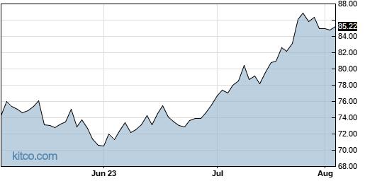 ADM 3-Month Chart