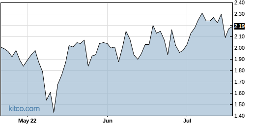 ADMA 3-Month Chart