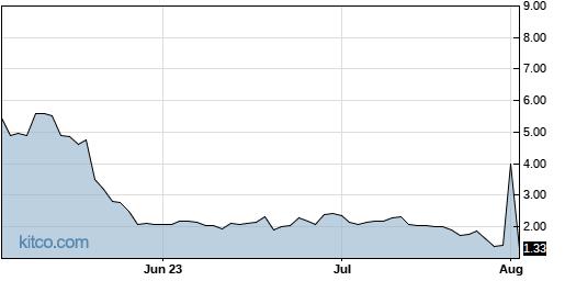 ADMP 3-Month Chart