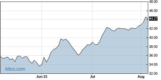 ADNT 3-Month Chart