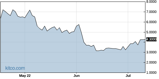 ADXS 3-Month Chart