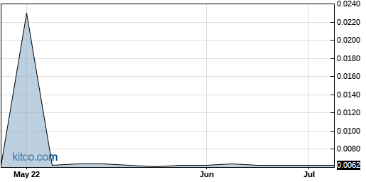 AFFY 3-Month Chart