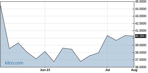 AGGZF 3-Month Chart