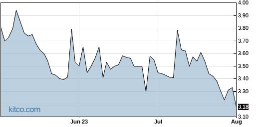 AIRI 3-Month Chart