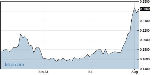 AKTX 3-Month Chart
