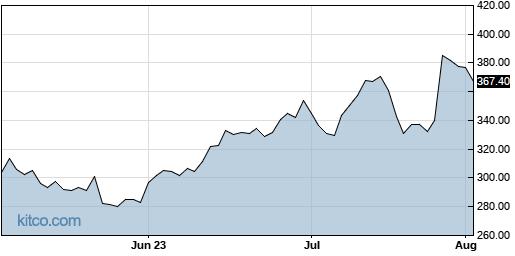 ALGN 3-Month Chart