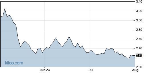 AMPG 3-Month Chart