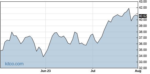 AMRK 3-Month Chart