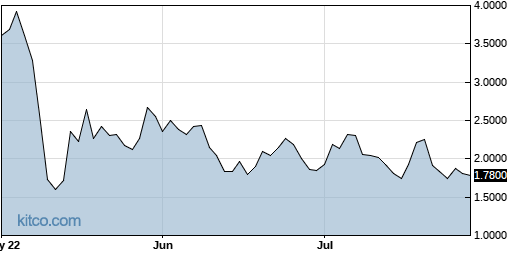 AMRS 3-Month Chart