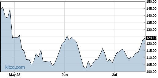 AMZN 3-Month Chart