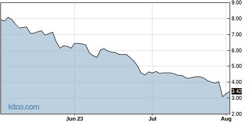 APTO 3-Month Chart