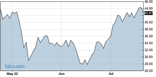 ARWR 3-Month Chart