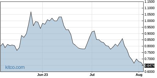 ATHX 3-Month Chart