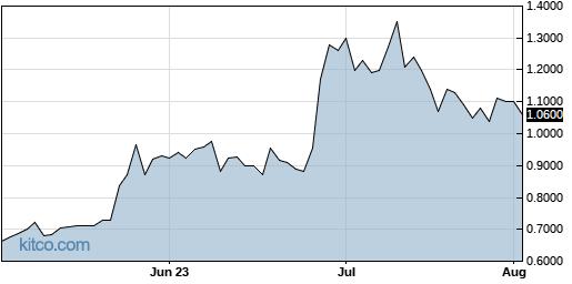 ATOS 3-Month Chart