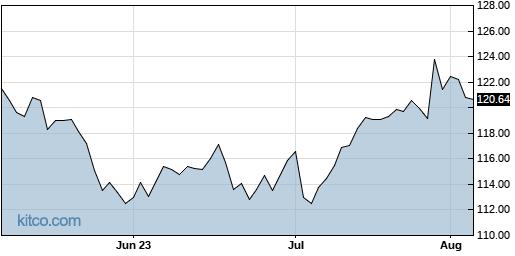 ATR 3-Month Chart