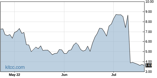 ATRA 3-Month Chart