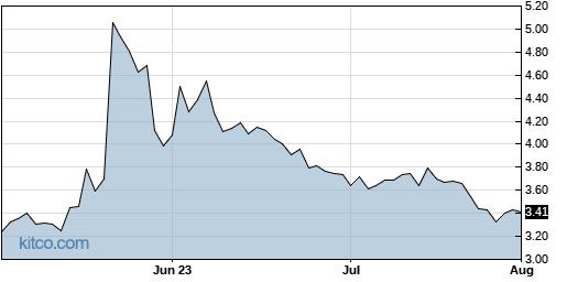 AVIR 3-Month Chart