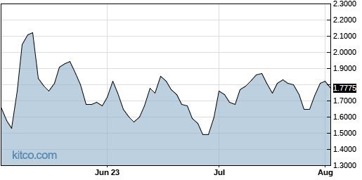 AYTU 3-Month Chart