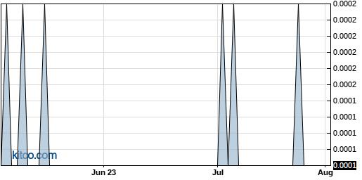 AZFL 3-Month Chart