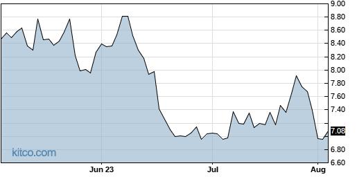 BCRX 3-Month Chart