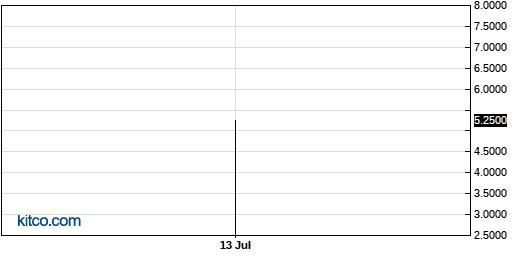 BDVC 3-Month Chart