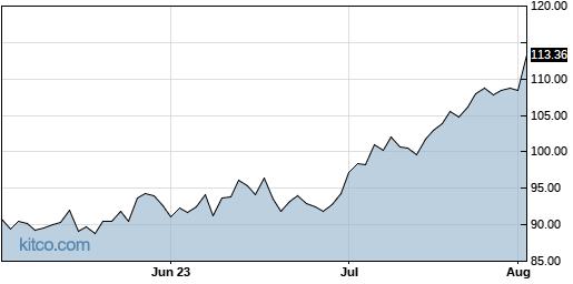 BG 3-Month Chart