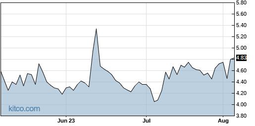 BLDP 3-Month Chart