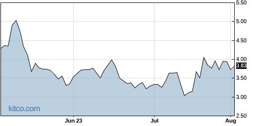 BLUE 3-Month Chart