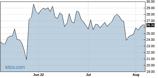 CAL 3-Month Chart