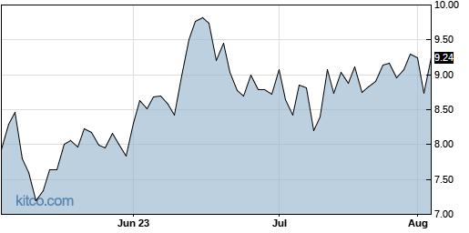 CENX 3-Month Chart