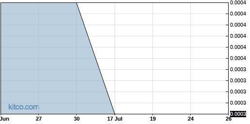 CGEI 3-Month Chart