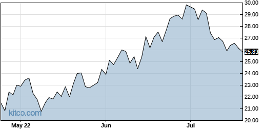 CHAU 3-Month Chart