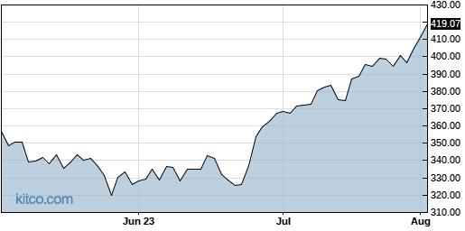 CHTR 3-Month Chart