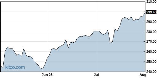 CI 3-Month Chart