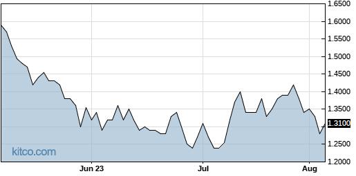 CNET 3-Month Chart