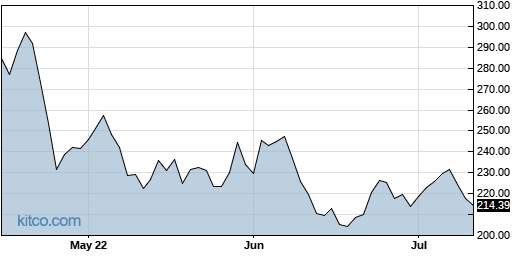 CRL 3-Month Chart