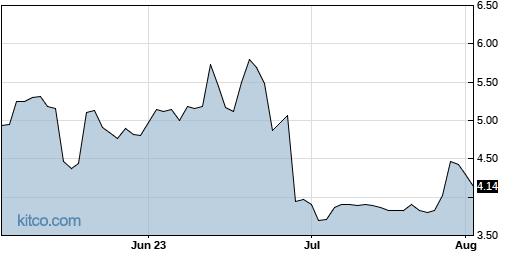 CRMD 3-Month Chart