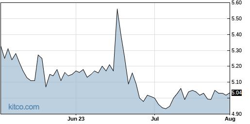 CRWS 3-Month Chart