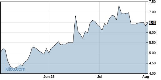 CSBR 3-Month Chart